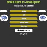 Marek Duben vs Joao Augusto h2h player stats