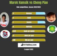 Marek Hamsik vs Cheng Piao h2h player stats