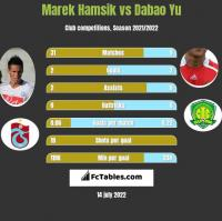 Marek Hamsik vs Dabao Yu h2h player stats