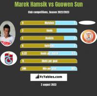 Marek Hamsik vs Guowen Sun h2h player stats