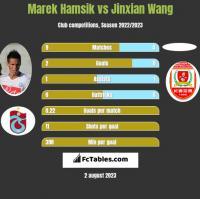 Marek Hamsik vs Jinxian Wang h2h player stats
