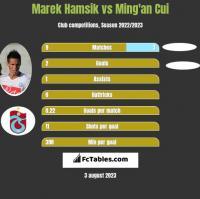 Marek Hamsik vs Ming'an Cui h2h player stats