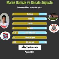 Marek Hamsik vs Renato Augusto h2h player stats