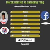 Marek Hamsik vs Shanping Yang h2h player stats