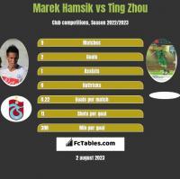 Marek Hamsik vs Ting Zhou h2h player stats