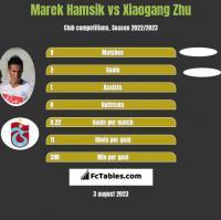 Marek Hamsik vs Xiaogang Zhu h2h player stats