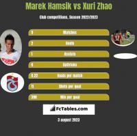 Marek Hamsik vs Xuri Zhao h2h player stats
