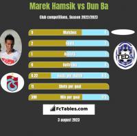 Marek Hamsik vs Dun Ba h2h player stats