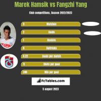 Marek Hamsik vs Fangzhi Yang h2h player stats