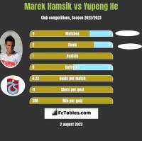 Marek Hamsik vs Yupeng He h2h player stats