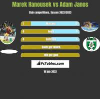 Marek Hanousek vs Adam Janos h2h player stats