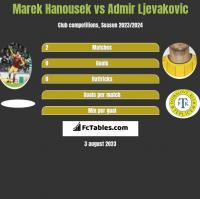 Marek Hanousek vs Admir Ljevakovic h2h player stats