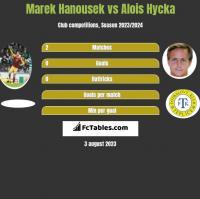 Marek Hanousek vs Alois Hycka h2h player stats