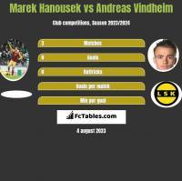 Marek Hanousek vs Andreas Vindheim h2h player stats