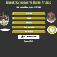 Marek Hanousek vs Daniel Trubac h2h player stats