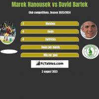 Marek Hanousek vs David Bartek h2h player stats