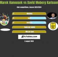 Marek Hanousek vs David Moberg Karlsson h2h player stats