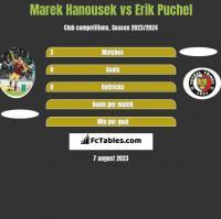 Marek Hanousek vs Erik Puchel h2h player stats