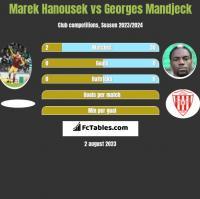 Marek Hanousek vs Georges Mandjeck h2h player stats