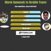 Marek Hanousek vs Ibrahim Traore h2h player stats
