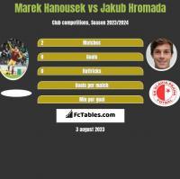 Marek Hanousek vs Jakub Hromada h2h player stats