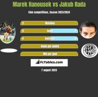 Marek Hanousek vs Jakub Rada h2h player stats