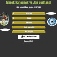 Marek Hanousek vs Jan Vodhanel h2h player stats