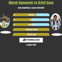 Marek Hanousek vs Kristi Qose h2h player stats