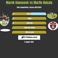 Marek Hanousek vs Martin Bukata h2h player stats