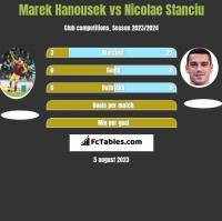 Marek Hanousek vs Nicolae Stanciu h2h player stats