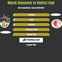 Marek Hanousek vs Ondrej Lingr h2h player stats