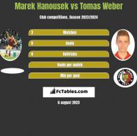 Marek Hanousek vs Tomas Weber h2h player stats