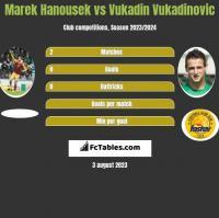 Marek Hanousek vs Vukadin Vukadinovic h2h player stats