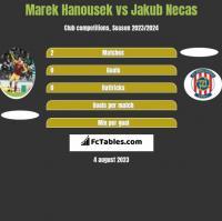 Marek Hanousek vs Jakub Necas h2h player stats
