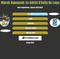 Marek Hanousek vs Adriel D'Avila Ba Loua h2h player stats