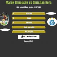 Marek Hanousek vs Christian Herc h2h player stats