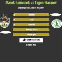Marek Hanousek vs Evgeni Nazarov h2h player stats