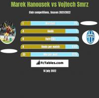 Marek Hanousek vs Vojtech Smrz h2h player stats