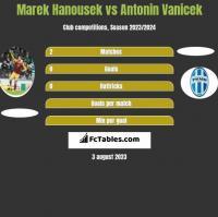 Marek Hanousek vs Antonin Vanicek h2h player stats