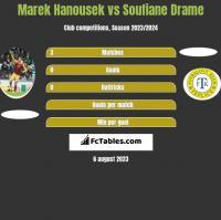Marek Hanousek vs Soufiane Drame h2h player stats