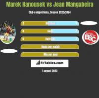 Marek Hanousek vs Jean Mangabeira h2h player stats