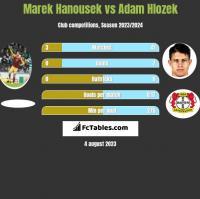 Marek Hanousek vs Adam Hlozek h2h player stats