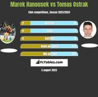 Marek Hanousek vs Tomas Ostrak h2h player stats