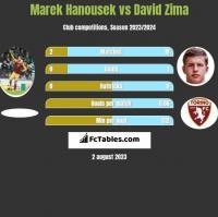Marek Hanousek vs David Zima h2h player stats