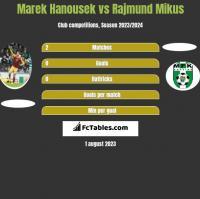 Marek Hanousek vs Rajmund Mikus h2h player stats