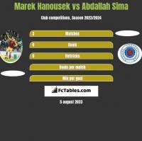 Marek Hanousek vs Abdallah Sima h2h player stats
