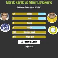 Marek Havlik vs Admir Ljevakovic h2h player stats