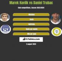 Marek Havlik vs Daniel Trubac h2h player stats