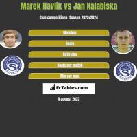 Marek Havlik vs Jan Kalabiska h2h player stats