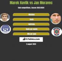 Marek Havlik vs Jan Moravec h2h player stats